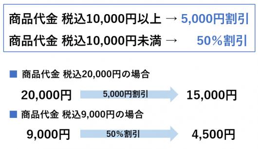 ジモ・ミヤ・タビ キャンペーン 延長のお知らせ